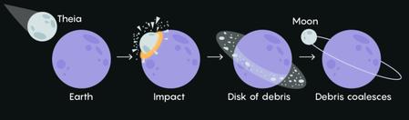 Giant Impact Hypothesis diagram